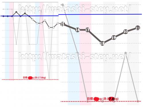 ダイエット3週目の体重経過グラフ