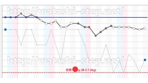 ダイエット4週を通しての体重経過グラフ