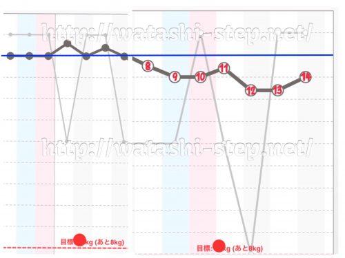 ダイエット2週目の体重経過グラフ