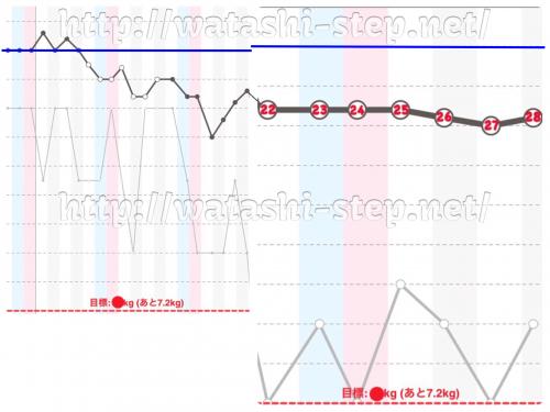 ダイエット4週目の体重経過グラフ