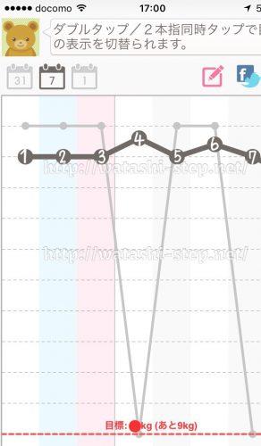 ダイエット1週目の体重経過グラフ
