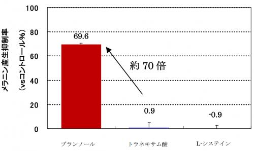 ブランノールはメラニン抑制効果が高いという数字的立証、グラフ