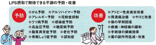 LPS摂取で予防、改善が期待できる病気の一覧