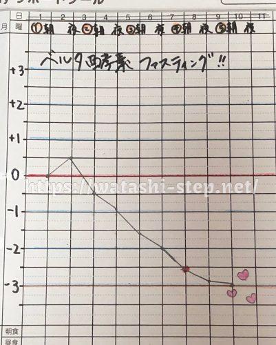 ベルタ酵素ドリンクを使ってファスティングをした体重記録グラフ
