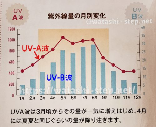紫外線量の月別変化(年間グラフ)