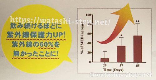 ニューとロックスサンを飲むことで紫外線の防護力が高まる(グラフ)